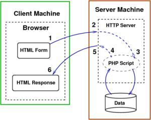 روند درخواست به وب سرور و پردازش PHP