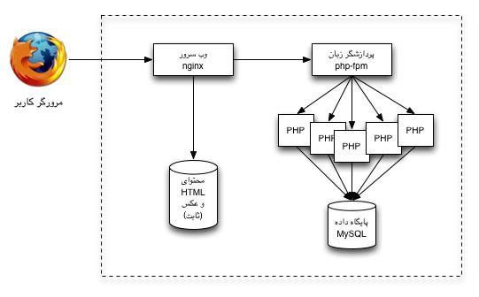 معماری گسترش یافتی سرور وب ۱ - استفاده از nginx و php-fpm