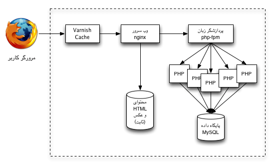 معماری گسترش یافتی سرور وب ۱ - جایگذاری varnish در لایه بیرونی