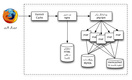 معماری گسترش یافتی سرور وب ۱ - استفاده از memcached جهت ذخیره نشست ها
