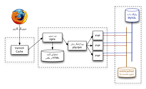 معماری گسترش یافتی سرور وب ۱ - جداسازی و ارتقای سخت افزارها
