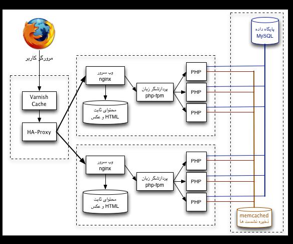 معماری گسترش یافتی سرور وب ۱ - تقسیم بار توسط HAProxy