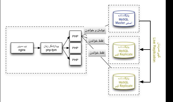 معماری گسترش یافتی سرور وب ۱ - چند پایگاه داده MySQL در حالت Replication