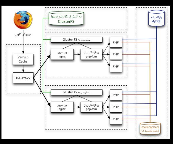معماری گسترش یافتی سرور وب ۱ - استفاده از GlusterFS برای اشتراک فایلها