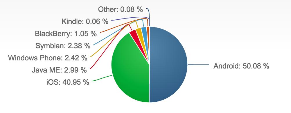 سهم آندروید و آی-او-اس و ویندوزفون در بازار